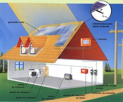 Energía solar en nuestra casa